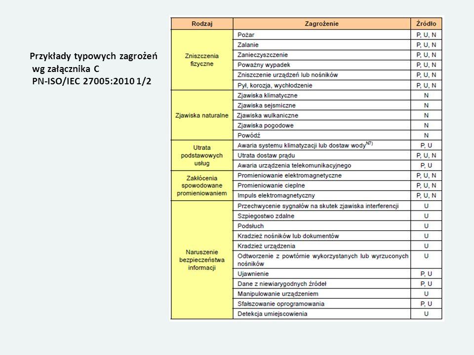 Przykłady typowych zagrożeń wg załącznika C PN-ISO/IEC 27005:2010 1/2