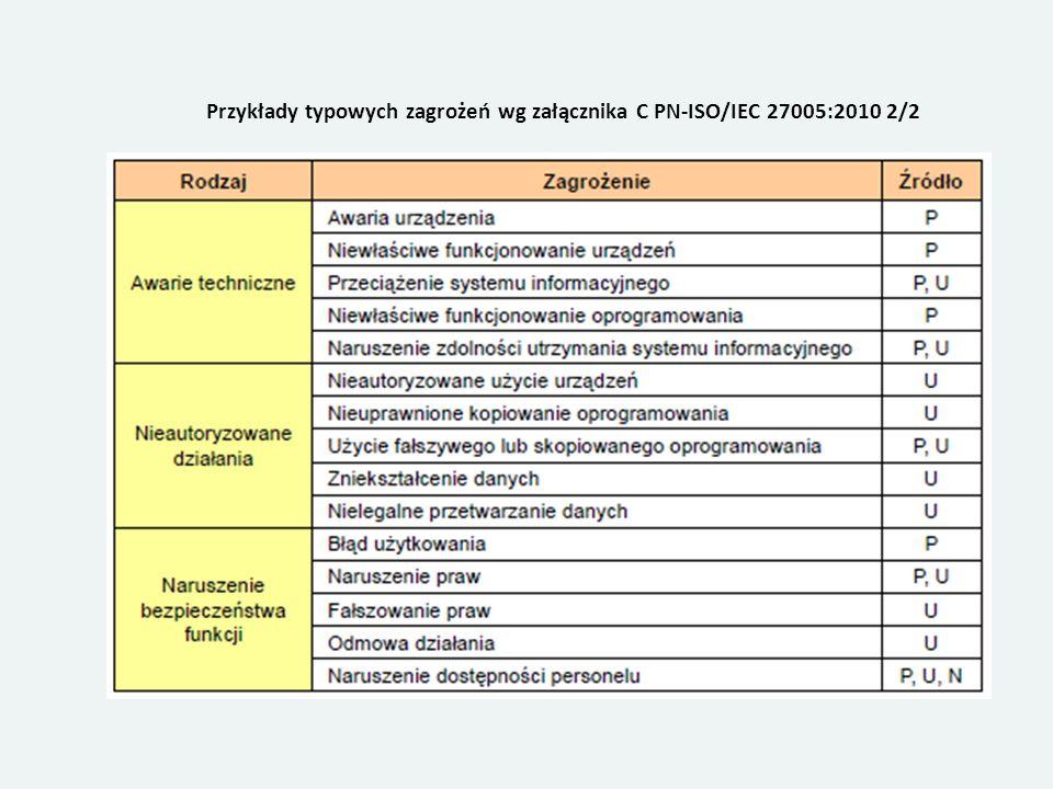 Przykłady typowych zagrożeń wg załącznika C PN-ISO/IEC 27005:2010 2/2