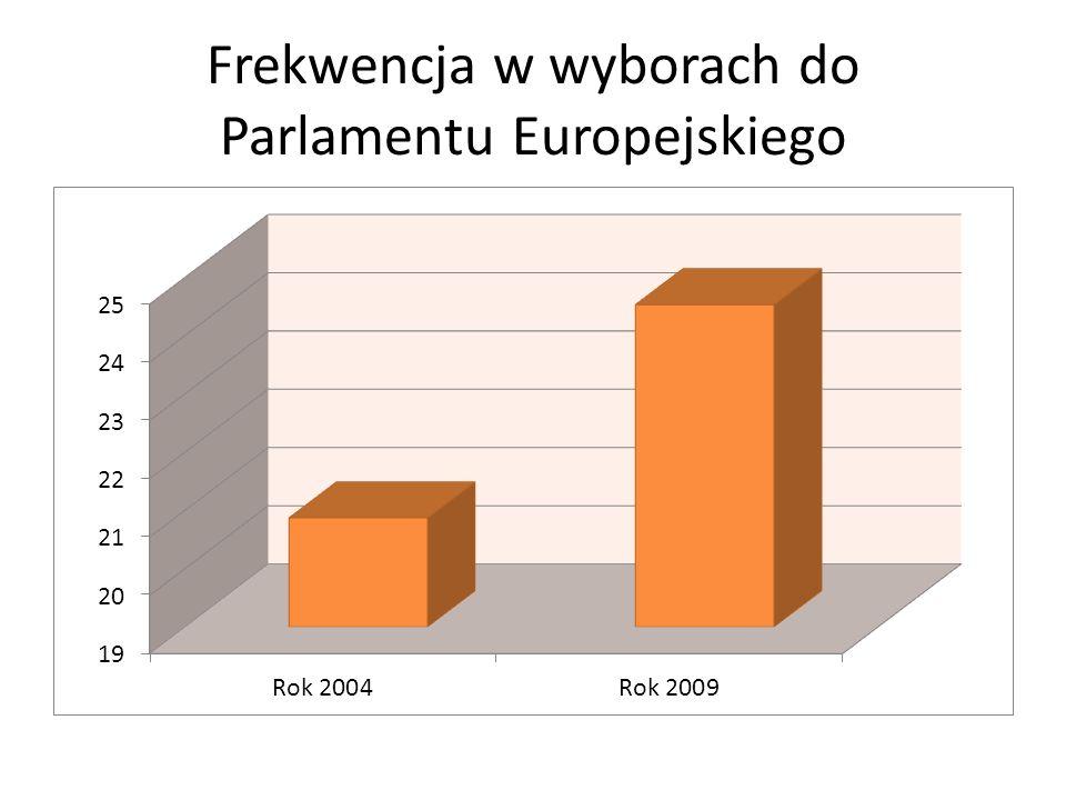 Frekwencja w wyborach do Parlamentu Europejskiego
