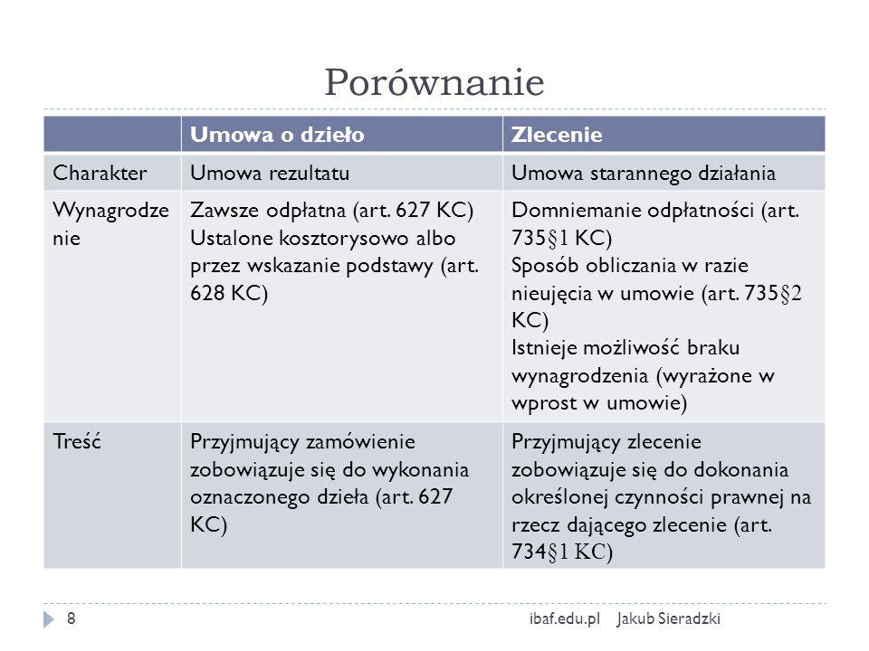 Porównanie Jakub Sieradzkiibaf.edu.pl9 Umowa o dziełoZlecenie Powierzenie osobie trzeciej Istnieje taka możliwośćIstnieje taka możliwość ale z wieloma zastrzeżeniami (art.