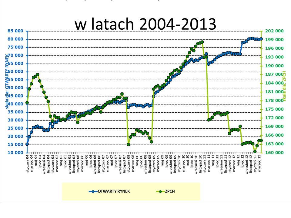 Pracownicy niepełnosprawni zarejestrowani w SODiR PFRON w latach 2004-2013