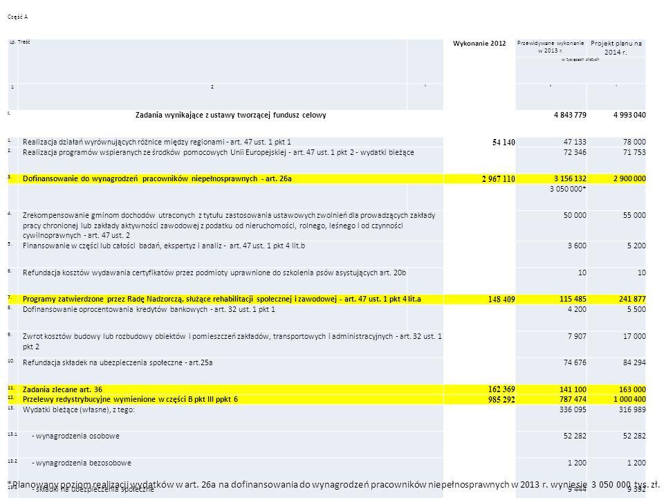 Część A Lp.Treść Wykonanie 2012 Przewidywane wykonanie w 2013 r.