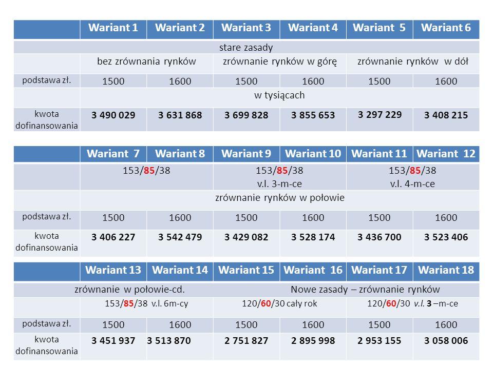 Wariant 1Wariant 2Wariant 3Wariant 4Wariant 5Wariant 6 stare zasady bez zrównania rynkówzrównanie rynków w góręzrównanie rynków w dół podstawa zł.