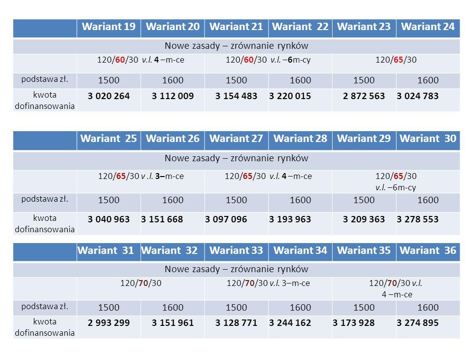 Wariant 19Wariant 20Wariant 21Wariant 22Wariant 23Wariant 24 Nowe zasady – zrównanie rynków 120/60/30 v.l.