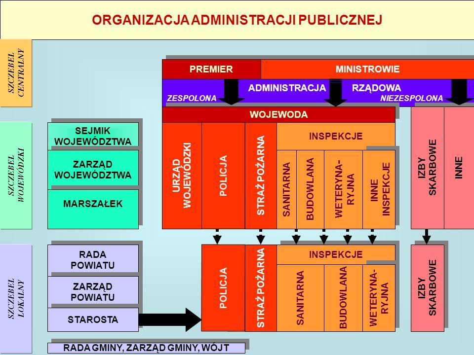 ORGANIZACJA ADMINISTRACJI PUBLICZNEJ PREMIER MINISTROWIE ADMINISTRACJA RZĄDOWA ZESPOLONA NIEZESPOLONA WOJEWODA INSPEKCJE STRAŻ POŻARNA POLICJA URZĄD WOJEWÓDZKI SANITARNA BUDOWLANA WETERYNA - RYJNA INNE INSPEKCJE INNE INSPEKCJE IZBY SKARBOWE IZBY SKARBOWE INNE SEJMIK WOJEWÓDZTWA SEJMIK WOJEWÓDZTWA ZARZĄD WOJEWÓDZTWA ZARZĄD WOJEWÓDZTWA MARSZAŁEK RADA POWIATU RADA POWIATU ZARZĄD POWIATU ZARZĄD POWIATU STAROSTA SZCZEBEL WOJEWÓDZKI SZCZEBEL CENTRALNY SZCZEBEL LOKALNY RADA GMINY, ZARZĄD GMINY, WÓJT POLICJA STRAŻ POŻARNA INSPEKCJE SANITARNA WETERYNA- RYJNA WETERYNA- RYJNA BUDOWLANA IZBY SKARBOWE IZBY SKARBOWE