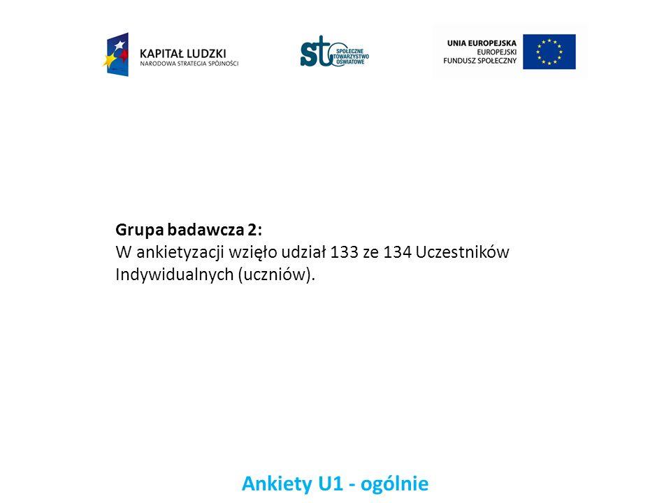 Ankiety U1 - ogólnie Grupa badawcza 2: W ankietyzacji wzięło udział 133 ze 134 Uczestników Indywidualnych (uczniów).