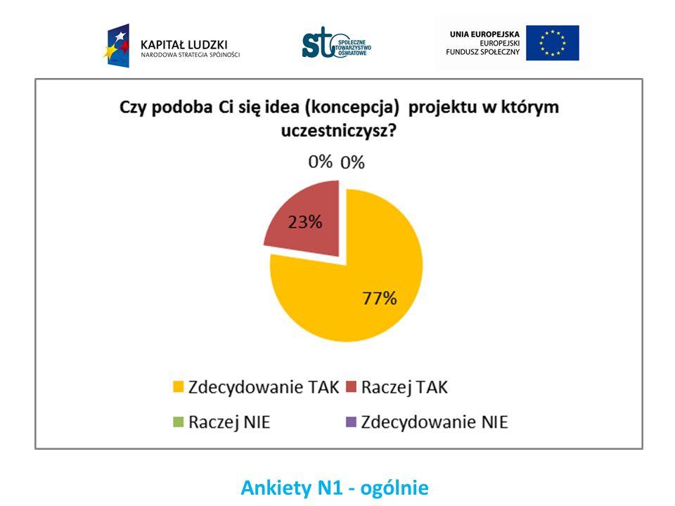 Ankiety N1 - ogólnie