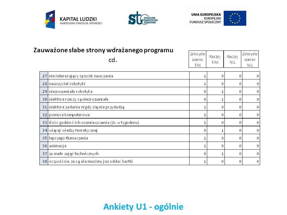 Ankiety U1 - ogólnie Zauważone słabe strony wdrażanego programu cd.