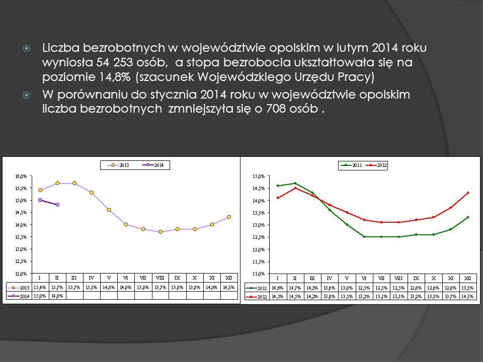 Liczba bezrobotnych w województwie opolskim w lutym 2014 roku wyniosła 54 253 osób, a stopa bezrobocia ukształtowała się na poziomie 14,8% (szacunek W