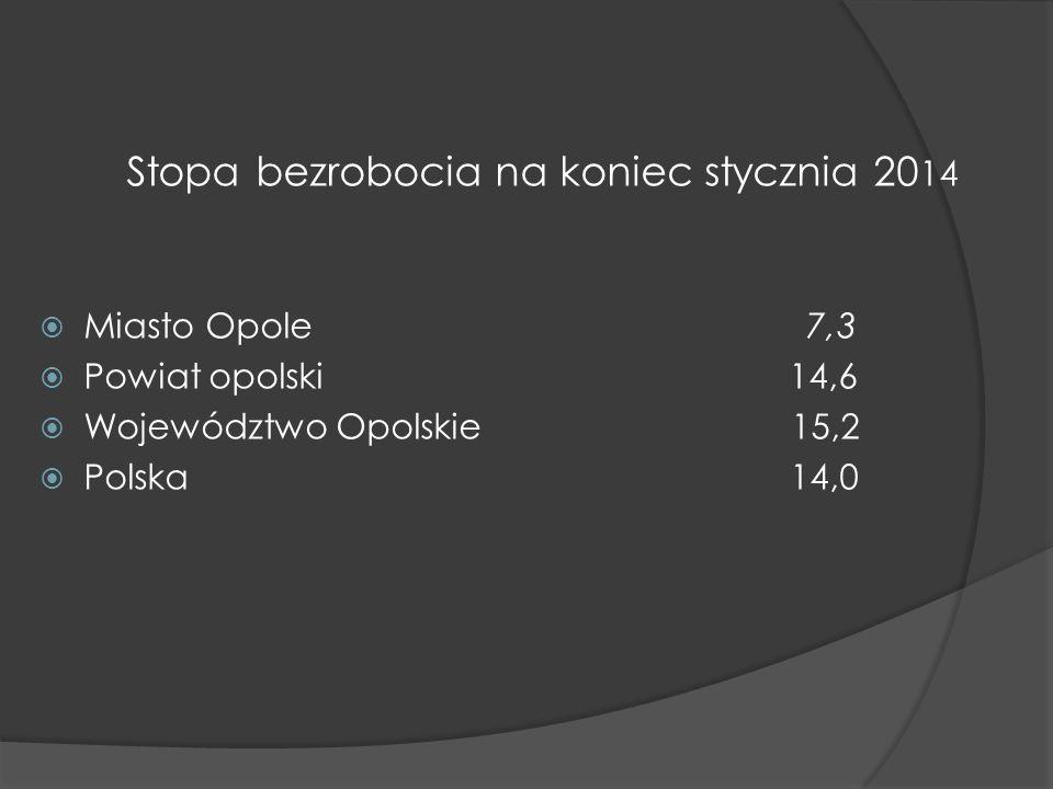 Stopa bezrobocia na koniec stycznia 20 14 Miasto Opole 7,3 Powiat opolski 14,6 Województwo Opolskie 15,2 Polska 14,0