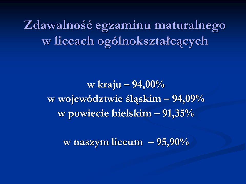 Zdawalność egzaminu maturalnego w liceach ogólnokształcących w kraju – 94,00% w województwie śląskim – 94,09% w powiecie bielskim – 91,35% w naszym liceum – 95,90%