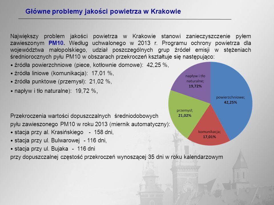 2 Największy problem jakości powietrza w Krakowie stanowi zanieczyszczenie pyłem zawieszonym PM10. Według uchwalonego w 2013 r. Programu ochrony powie