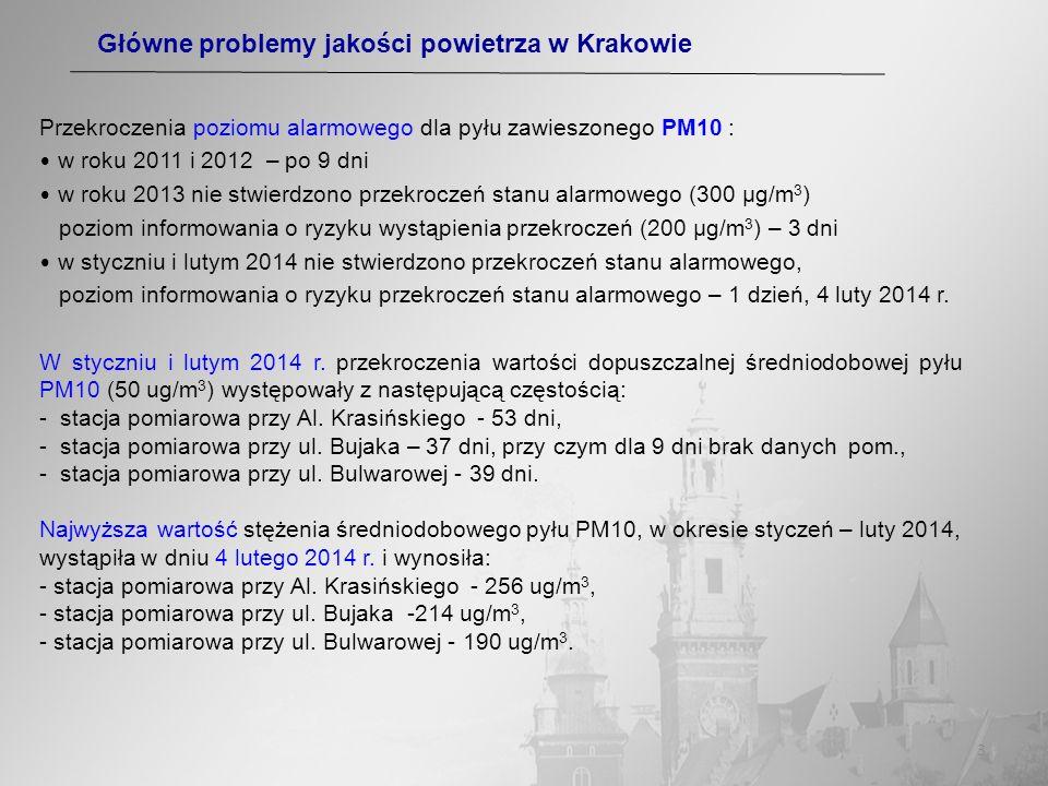 3 Przekroczenia poziomu alarmowego dla pyłu zawieszonego PM10 : w roku 2011 i 2012 – po 9 dni w roku 2013 nie stwierdzono przekroczeń stanu alarmowego