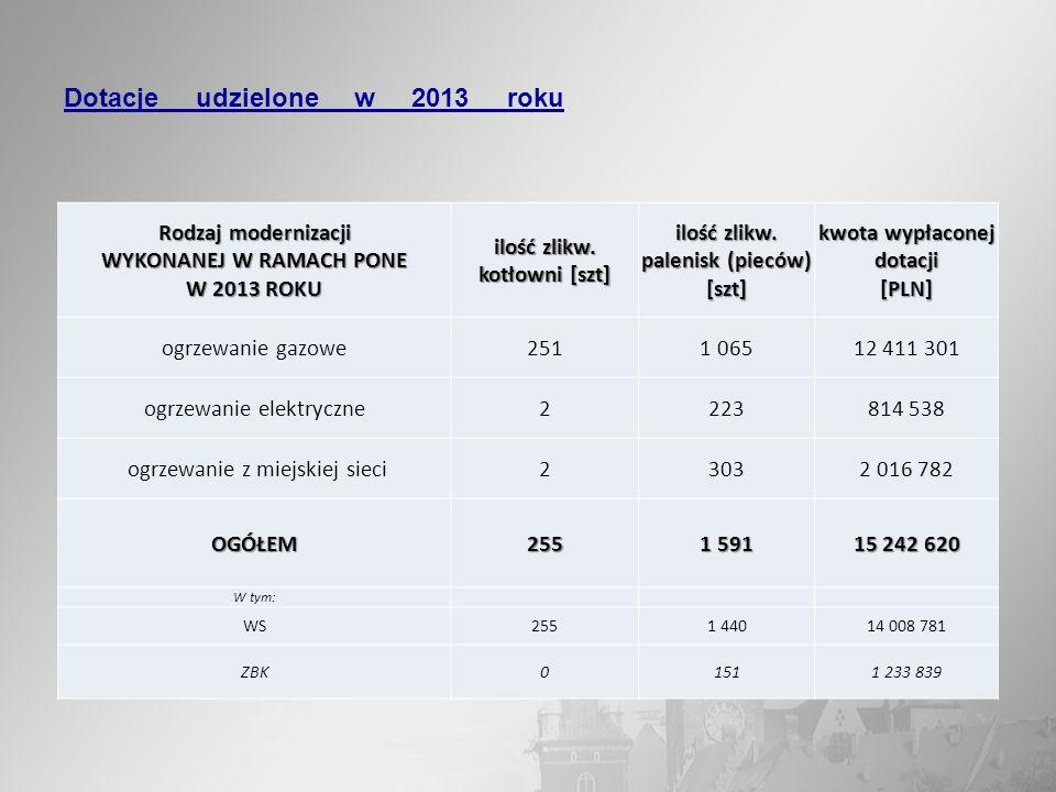 Dotacje udzielone w 2013 roku Rodzaj modernizacji WYKONANEJ W RAMACH PONE W 2013 ROKU ilość zlikw. kotłowni [szt] ilość zlikw. palenisk (pieców) [szt]