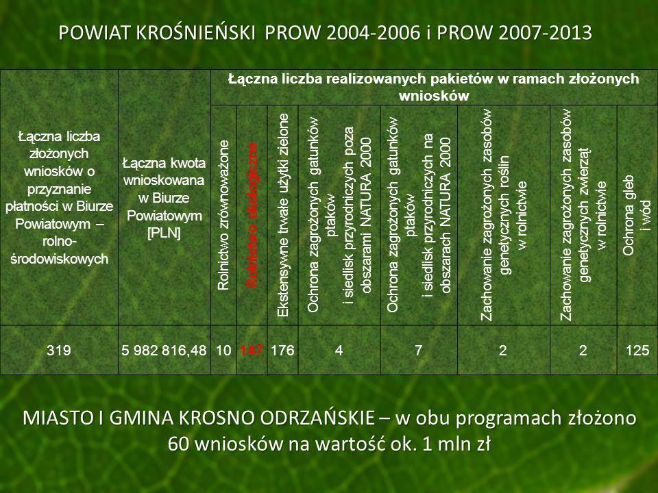 POWIAT KROŚNIEŃSKI PROW 2004-2006 i PROW 2007-2013 Łączna liczba złożonych wniosków o przyznanie płatności w Biurze Powiatowym – rolno- środowiskowych