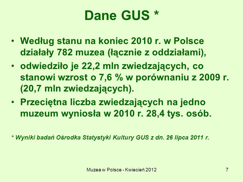 Muzea w Polsce - Kwiecień 20128 Dane GUS * Najwięcej jest muzeów historycznych (149 czyli 19,1%), interdyscyplinarnych (102 czyli 13,0%) oraz artystycznych (81 czyli 10,4%).