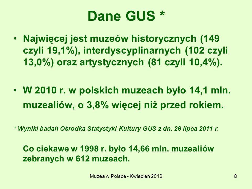 Muzea w Polsce - Kwiecień 20128 Dane GUS * Najwięcej jest muzeów historycznych (149 czyli 19,1%), interdyscyplinarnych (102 czyli 13,0%) oraz artystyc