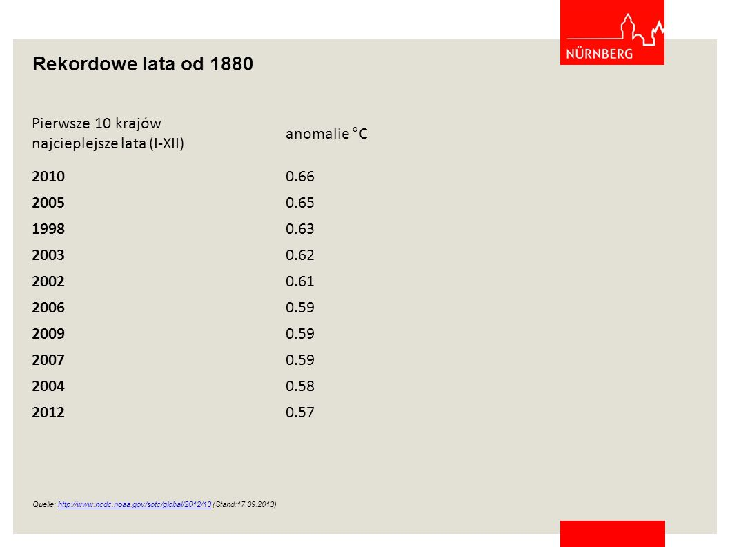 Rekordowe lata od 1880 Pierwsze 10 krajów najcieplejsze lata (I-XII) anomalie °C 20100.66 20050.65 19980.63 20030.62 20020.61 20060.59 20090.59 20070.59 20040.58 20120.57 Quelle: http://www.ncdc.noaa.gov/sotc/global/2012/13 (Stand:17.09.2013)http://www.ncdc.noaa.gov/sotc/global/2012/13