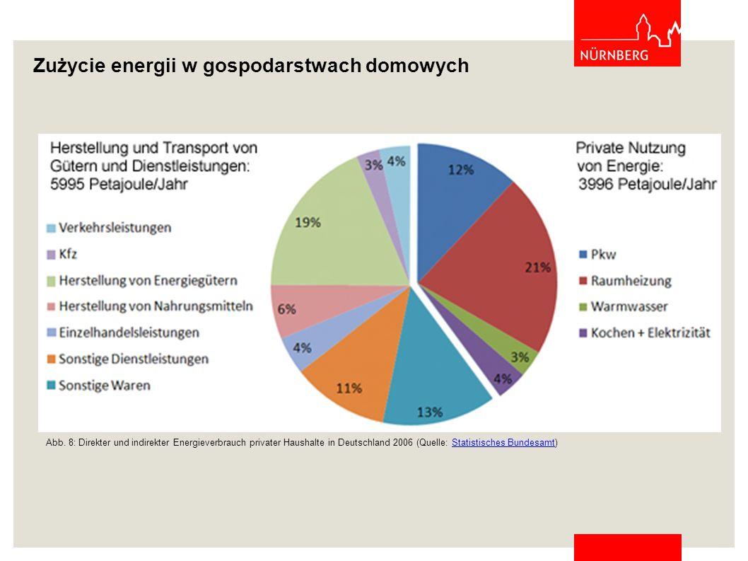 Zużycie energii w gospodarstwach domowych Abb. 8: Direkter und indirekter Energieverbrauch privater Haushalte in Deutschland 2006 (Quelle: Statistisch