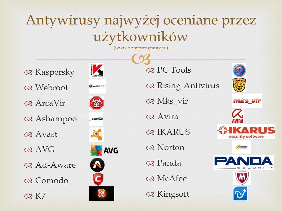 Wycena programów antywirusowych Kaspersky 100zł PC Tools darmowy Webroot 107zł Rising Antivirus darmowy ArcaVir 120zł Mks_vir darmowy Ashampoo 168zł Avira darmowy Avast darmowy IKARUS 140zł AVG darmowy Norton 60zł Ad-Aware darmowy Panda darmowy Comodo darmowy McAfee 110zł K7 120zł Kingsoft darmowy