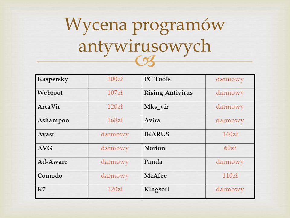 Wycena programów antywirusowych Kaspersky 100zł PC Tools darmowy Webroot 107zł Rising Antivirus darmowy ArcaVir 120zł Mks_vir darmowy Ashampoo 168zł A