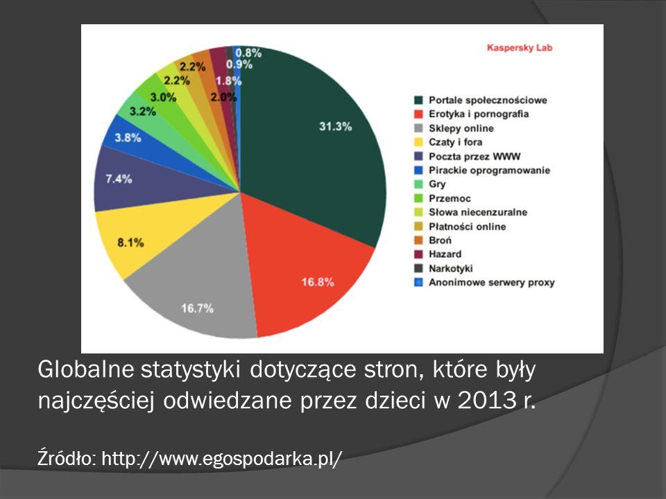 Globalne statystyki dotyczące stron, które były najczęściej odwiedzane przez dzieci w 2013 r. Źródło: http://www.egospodarka.pl/