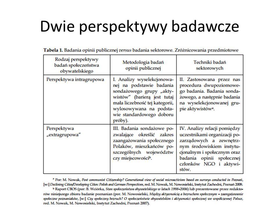 Dwie perspektywy badawcze