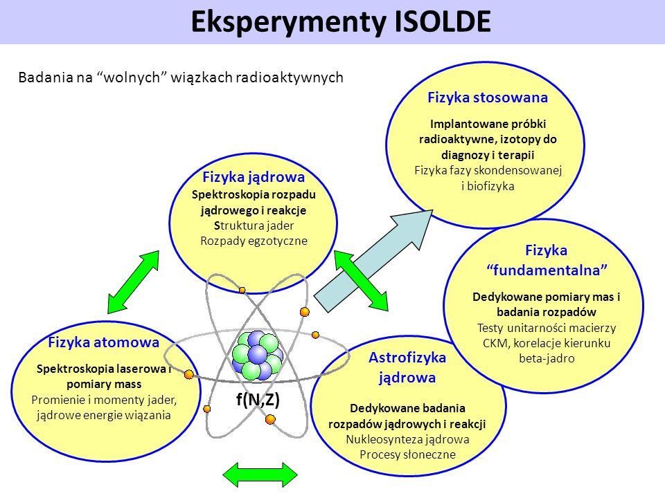 Eksperymenty ISOLDE Fizyka jądrowa Spektroskopia rozpadu jądrowego i reakcje Struktura jader Rozpady egzotyczne Fizyka atomowa Spektroskopia laserowa