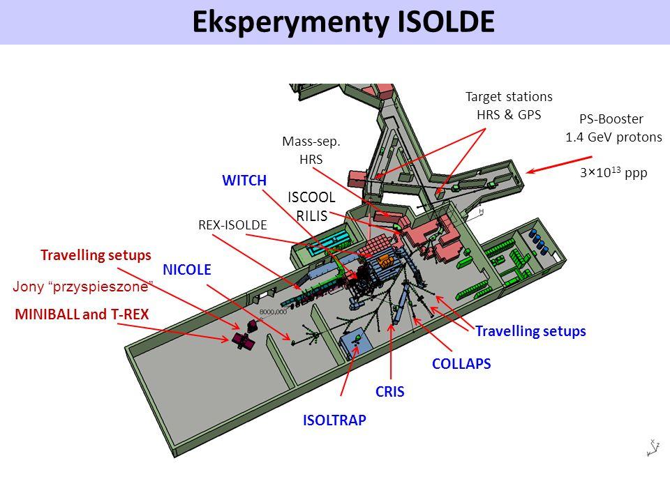 Eksperymenty ISOLDE Experimental setups Target stations HRS & GPS Mass-sep. HRS ISCOOL RILIS REX-ISOLDE PS-Booster 1.4 GeV protons 3×10 13 ppp ISOLTRA