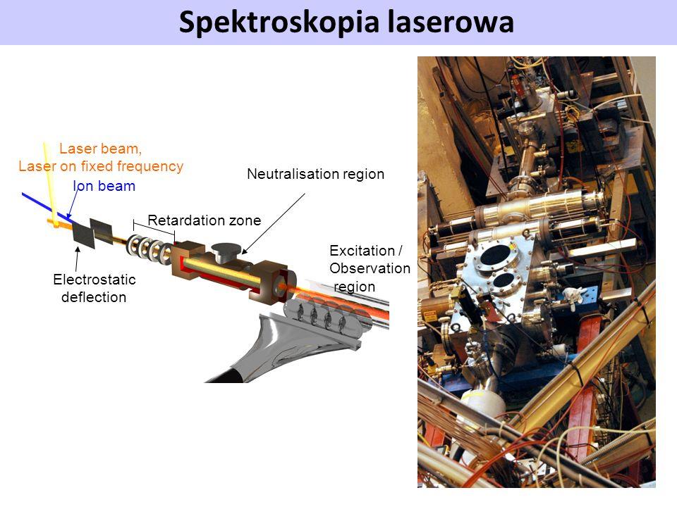Spektroskopia laserowa Laser beam, Laser on fixed frequency Ion beam Electrostatic deflection Retardation zone Neutralisation region Excitation / Obse