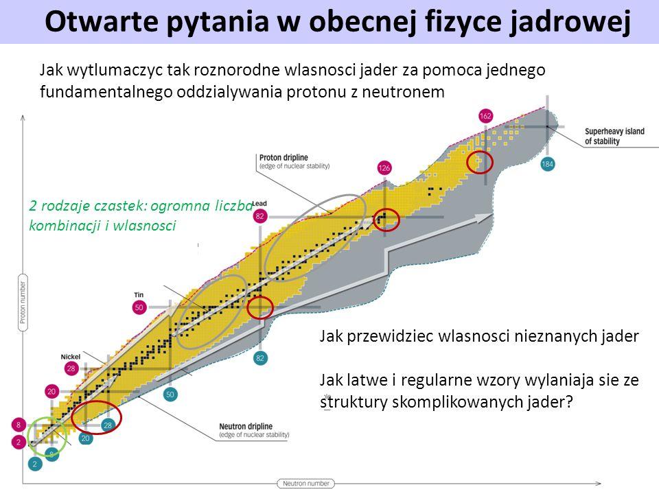 Otwarte pytania w obecnej fizyce jadrowej Jak przewidziec wlasnosci nieznanych jader Jak latwe i regularne wzory wylaniaja sie ze struktury skomplikow