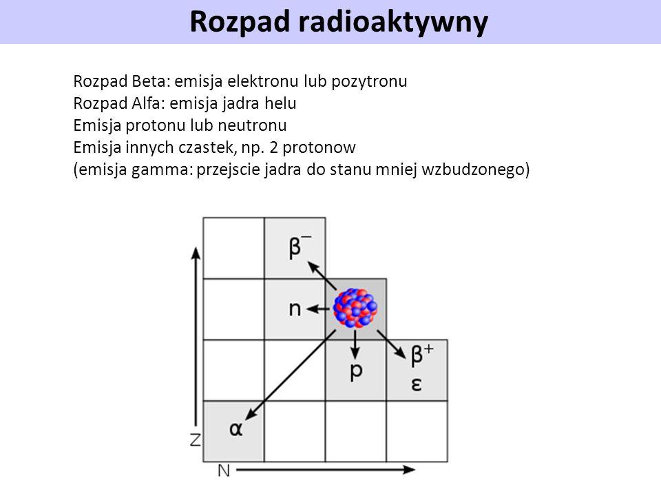 Rozpad radioaktywny Rozpad Beta: emisja elektronu lub pozytronu Rozpad Alfa: emisja jadra helu Emisja protonu lub neutronu Emisja innych czastek, np.