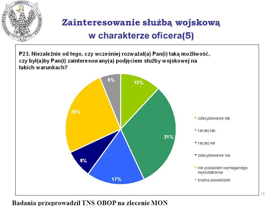 10 DEPARTAMENT PRASOWO - INFORMACYJNY Zainteresowanie służbą wojskową w charakterze oficera (5) Badania przeprowadził TNS OBOP na zlecenie MON