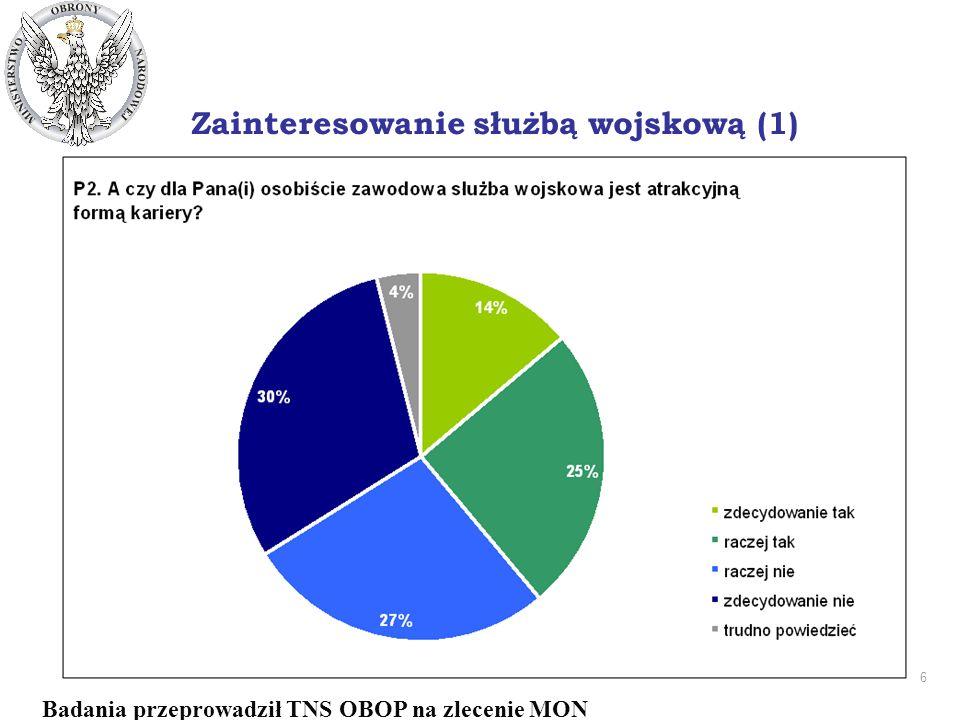 6 DEPARTAMENT PRASOWO - INFORMACYJNY Zainteresowanie służbą wojskową (1) Badania przeprowadził TNS OBOP na zlecenie MON