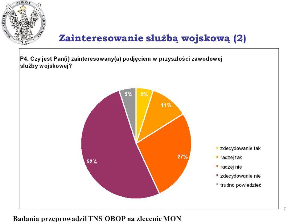7 DEPARTAMENT PRASOWO - INFORMACYJNY Zainteresowanie służbą wojskową (2) Badania przeprowadził TNS OBOP na zlecenie MON