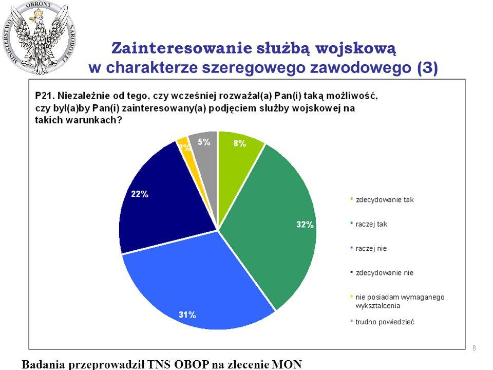 8 DEPARTAMENT PRASOWO - INFORMACYJNY Zainteresowanie służbą wojskową w charakterze szeregowego zawodowego (3) Badania przeprowadził TNS OBOP na zlecenie MON