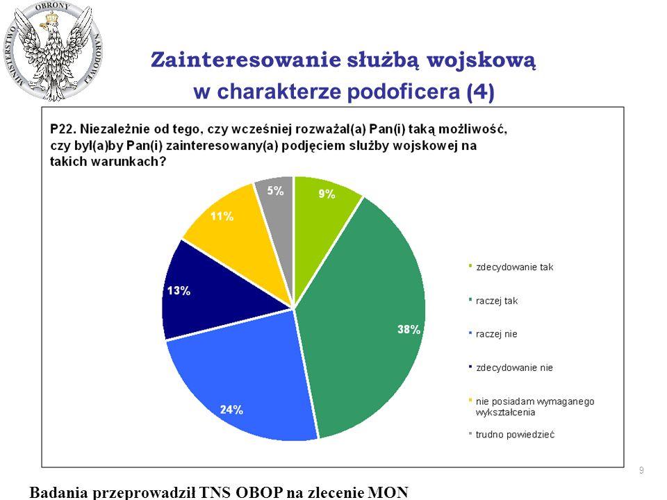 9 DEPARTAMENT PRASOWO - INFORMACYJNY Zainteresowanie służbą wojskową w charakterze podoficera (4) Badania przeprowadził TNS OBOP na zlecenie MON