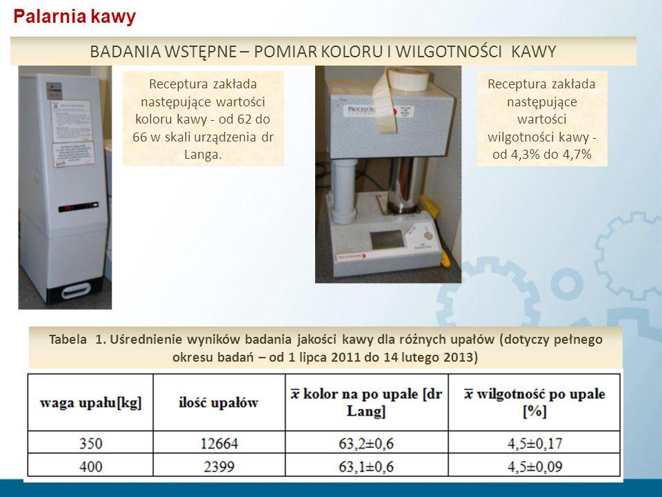 BADANIA WSTĘPNE – POMIAR KOLORU I WILGOTNOŚCI KAWY Receptura zakłada następujące wartości koloru kawy - od 62 do 66 w skali urządzenia dr Langa. Recep