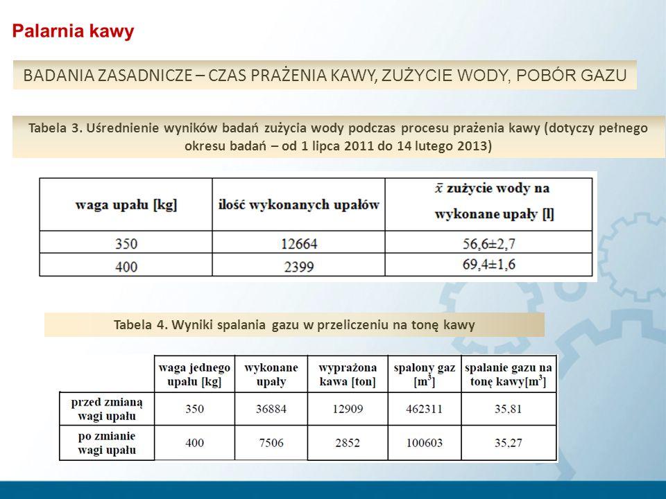 Tabela 3. Uśrednienie wyników badań zużycia wody podczas procesu prażenia kawy (dotyczy pełnego okresu badań – od 1 lipca 2011 do 14 lutego 2013) Tabe
