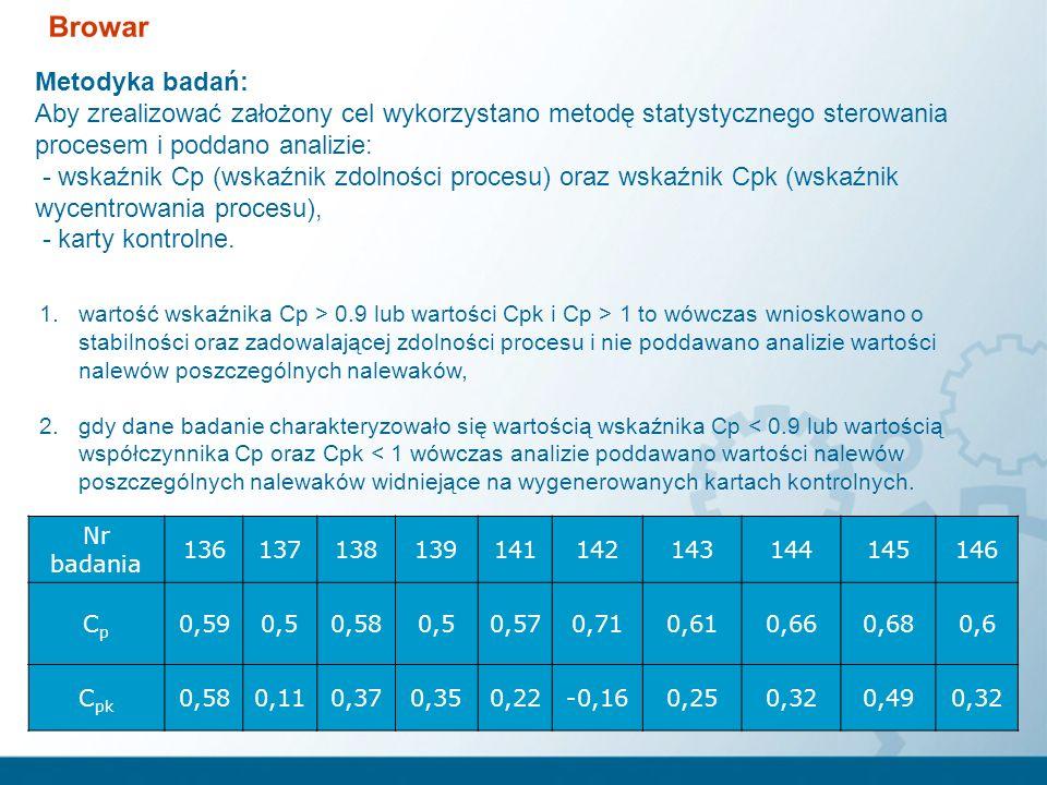 wartość odchylenia standardowego numery poszczególnych nalewaków granice poziomu nalewu średnia wartość nalewów Przykład karty kontrolnej nalewu – tydzień 42