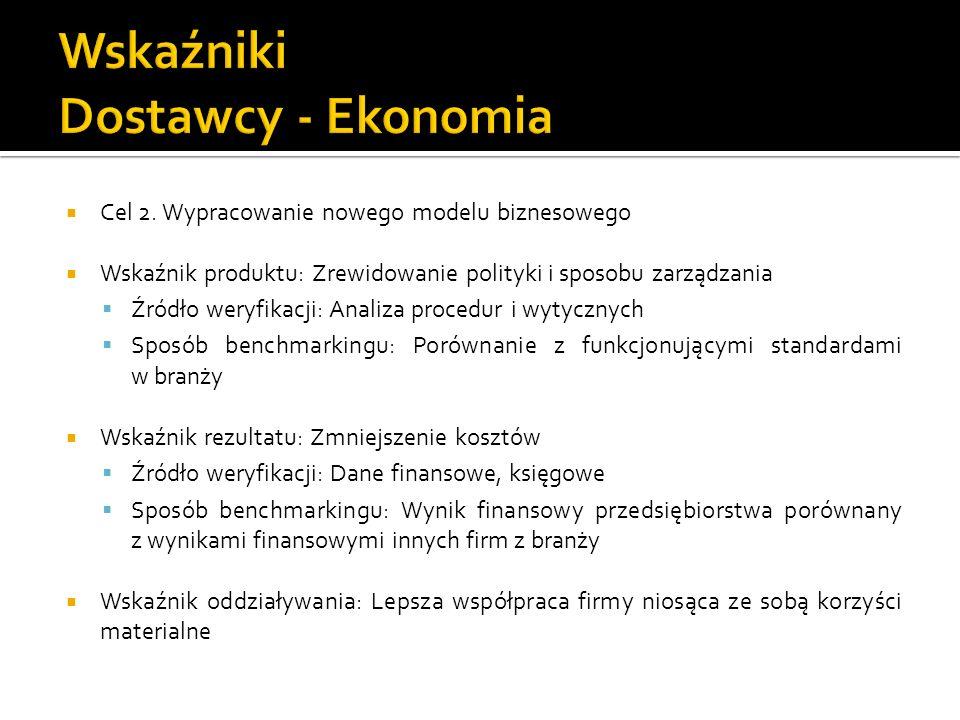 Cel 2. Wypracowanie nowego modelu biznesowego Wskaźnik produktu: Zrewidowanie polityki i sposobu zarządzania Źródło weryfikacji: Analiza procedur i wy