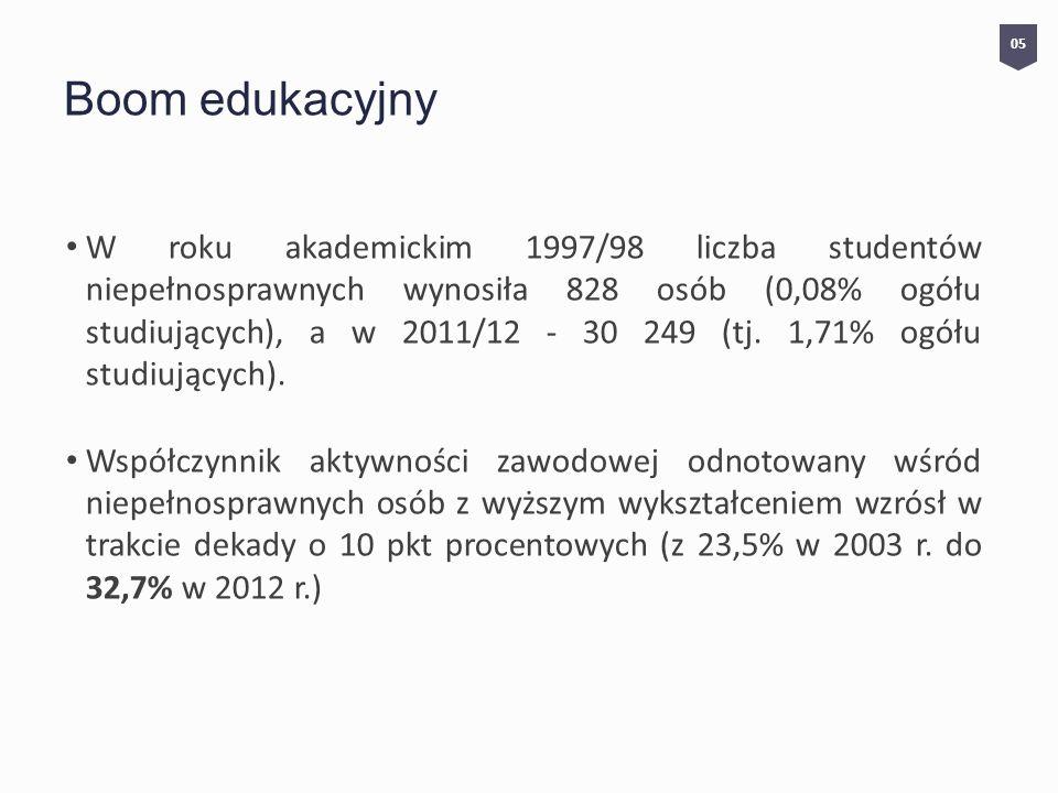 Boom edukacyjny W roku akademickim 1997/98 liczba studentów niepełnosprawnych wynosiła 828 osób (0,08% ogółu studiujących), a w 2011/12 - 30 249 (tj.