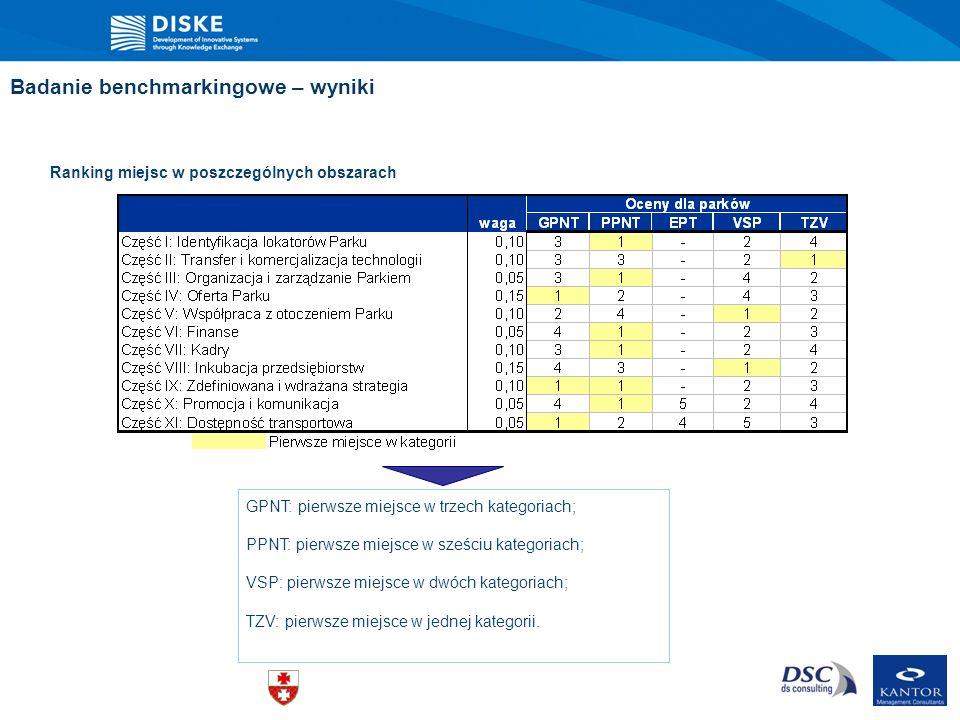 Badanie benchmarkingowe – wyniki GPNT: pierwsze miejsce w trzech kategoriach; PPNT: pierwsze miejsce w sześciu kategoriach; VSP: pierwsze miejsce w dw