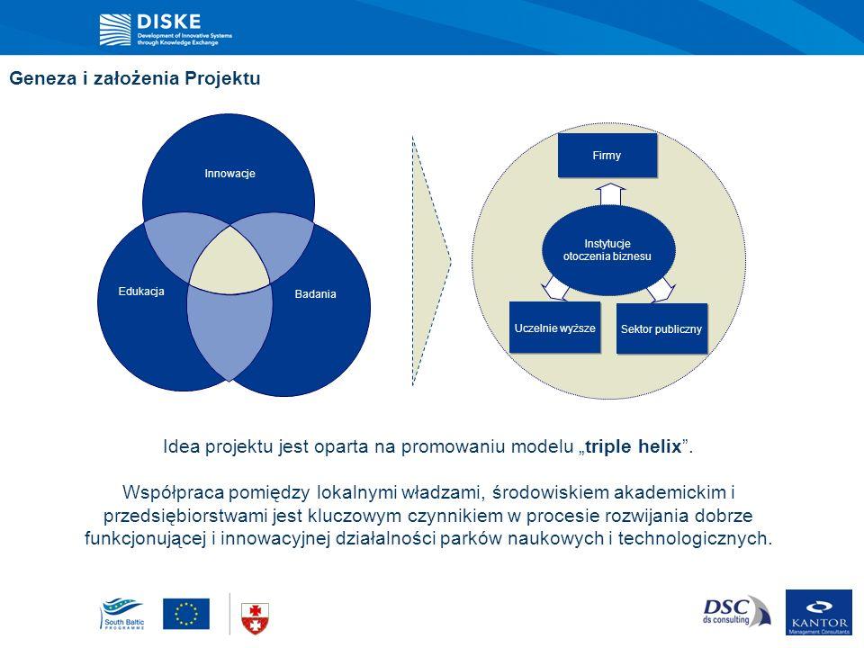 Geneza i założenia Projektu Idea projektu jest oparta na promowaniu modelu triple helix. Współpraca pomiędzy lokalnymi władzami, środowiskiem akademic