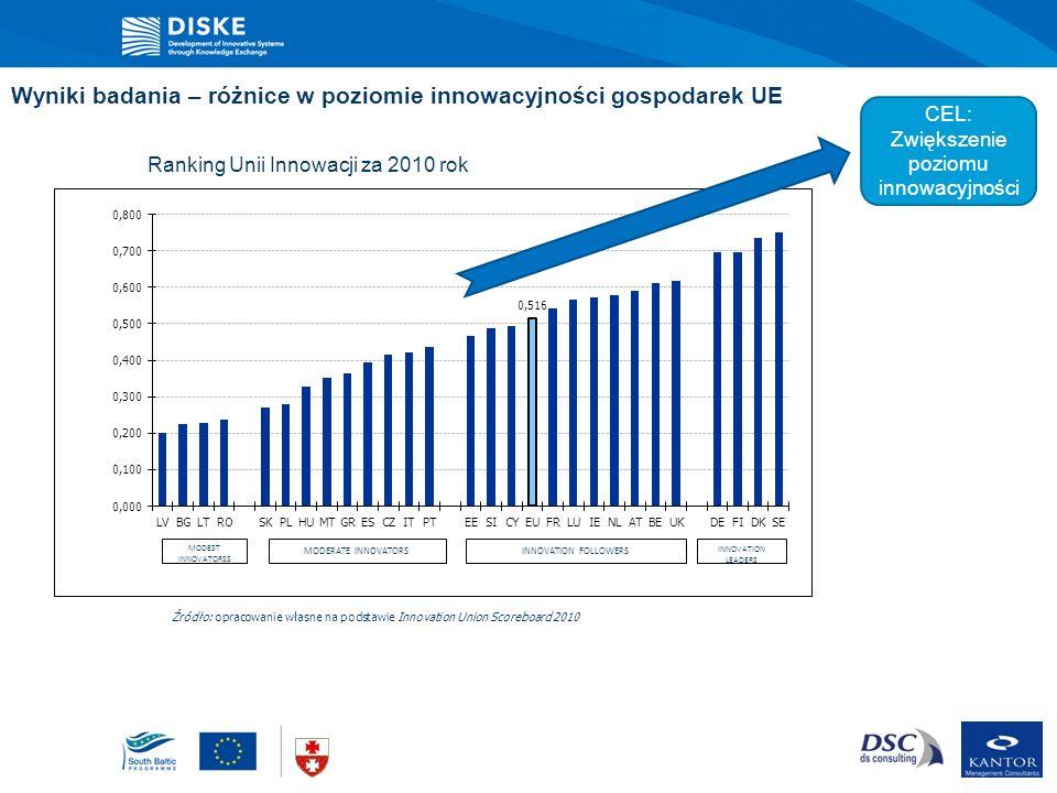 Wyniki badania – różnice w poziomie innowacyjności gospodarek UE MODEST INNOVATORSS MODERATE INNOVATORS INNOVATION FOLLOWERS INNOVATION LEADERS Rankin
