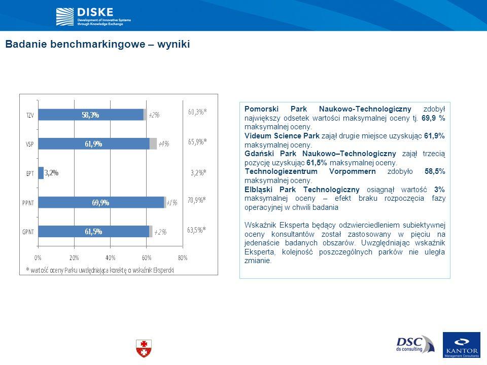 Badanie benchmarkingowe – wyniki GPNT: pierwsze miejsce w trzech kategoriach; PPNT: pierwsze miejsce w sześciu kategoriach; VSP: pierwsze miejsce w dwóch kategoriach; TZV: pierwsze miejsce w jednej kategorii.