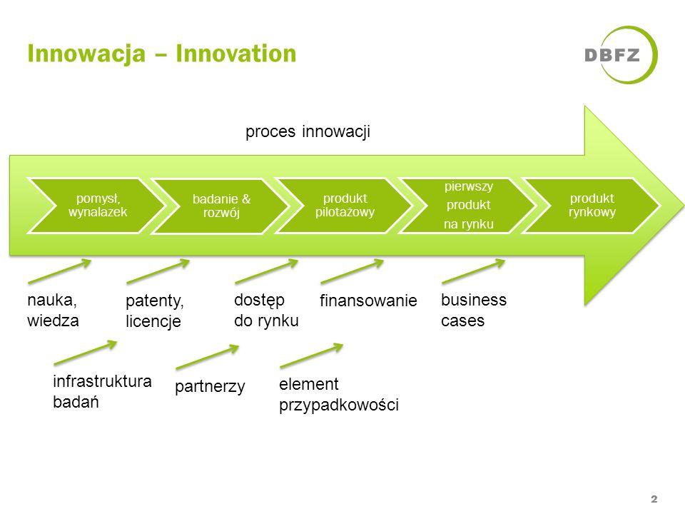 Innowacja – Innovation 2 proces innowacji nauka, wiedza patenty, licencje dostęp do rynku finansowaniebusiness cases element przypadkowości infrastruk