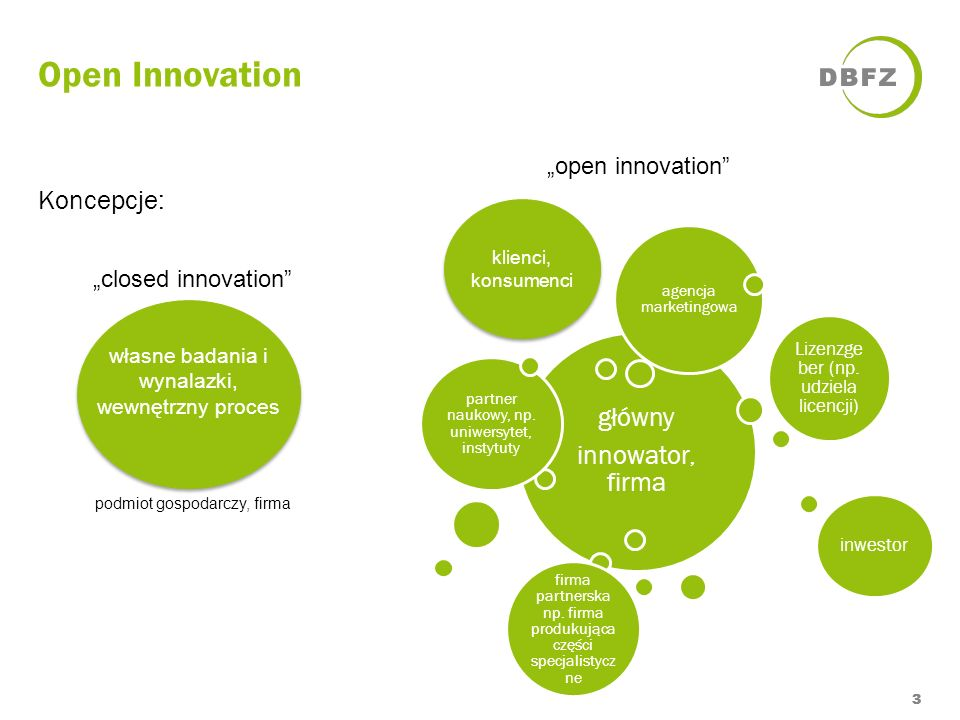 Open Innovation 3 Koncepcje: własne badania i wynalazki, wewnętrzny proces podmiot gospodarczy, firma closed innovation klienci, konsumenci open innov