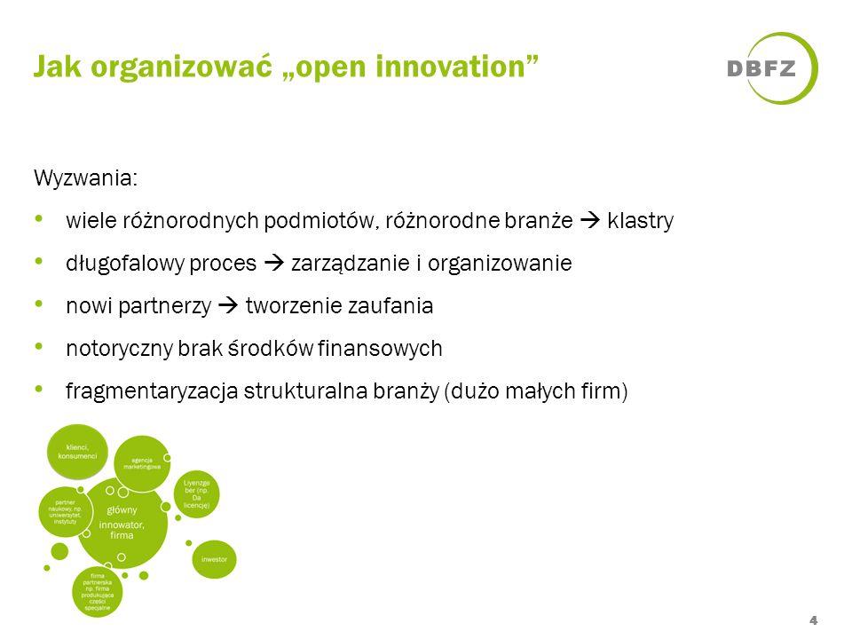 Jak organizować open innovation 4 Wyzwania: wiele różnorodnych podmiotów, różnorodne branże klastry długofalowy proces zarządzanie i organizowanie now