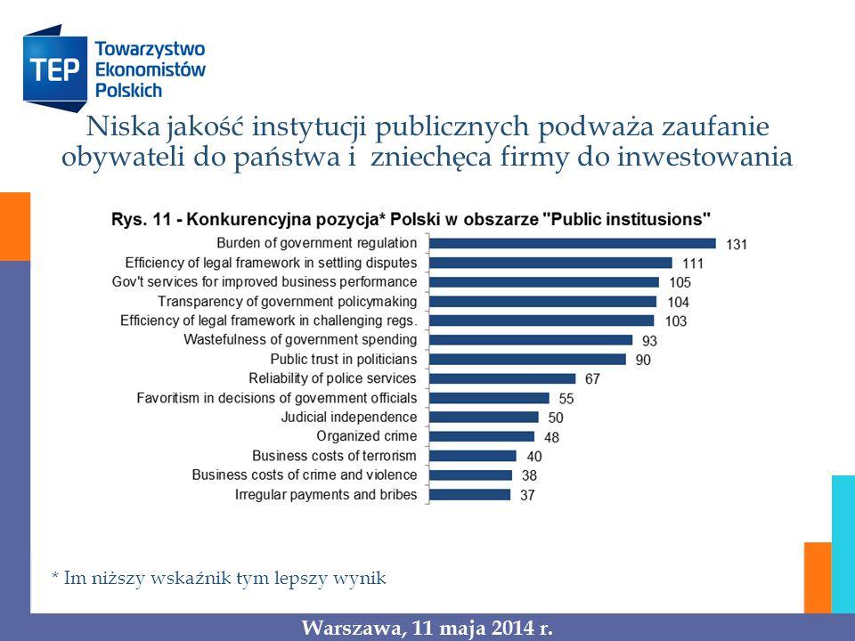 Niska jakość instytucji publicznych podważa zaufanie obywateli do państwa i zniechęca firmy do inwestowania * Im niższy wskaźnik tym lepszy wynik